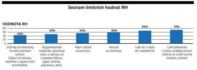 Zoznam limitných hodnôt RH